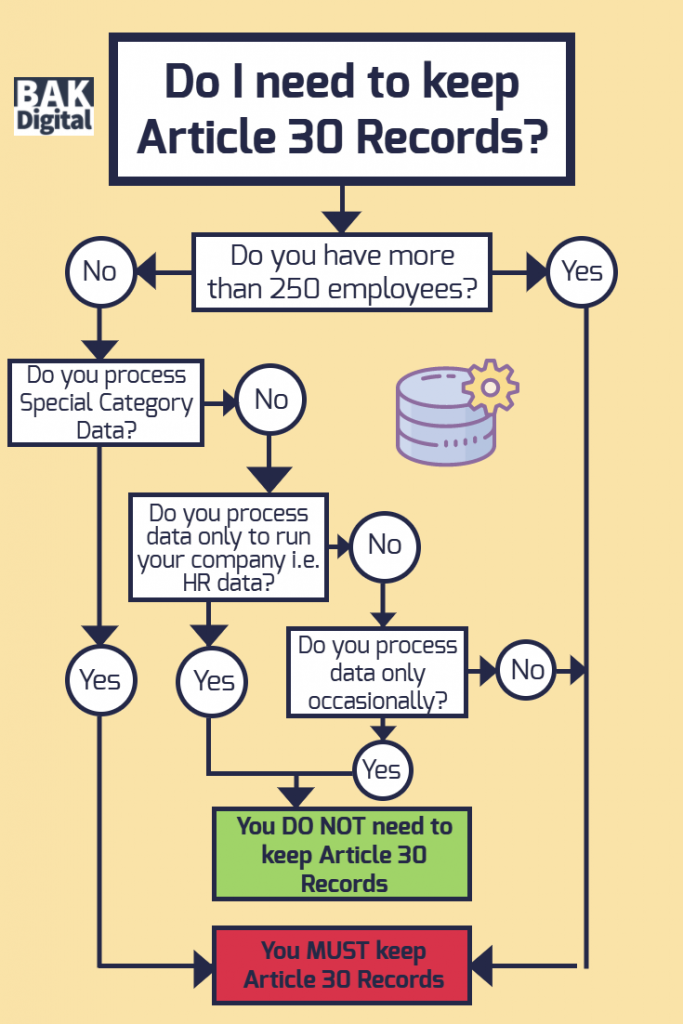 article 30 flowchart