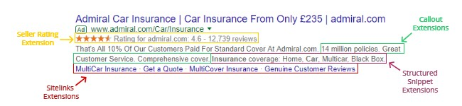 car insurance ad with ad extensions