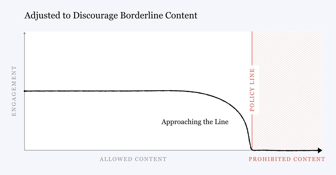 graph showing the discouragement of borderline content on Facebook